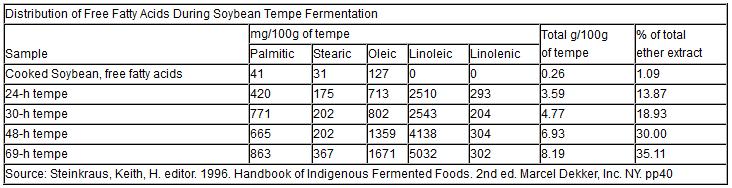 table-grains